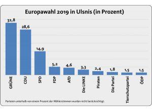 Diagramm mit den Ergebnissen der Europawahl 2019 in Ulsnis